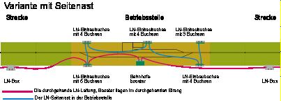 Aufbau als LN-Seitenast